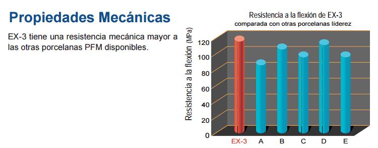 EX-3 PROPIEDADES