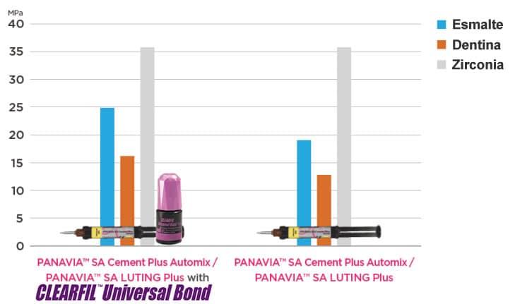 PANAVIA Y CLEARFILUNIVERSAL BOND