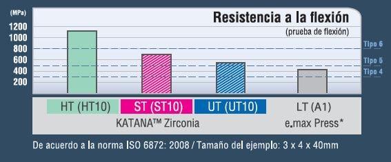 ZIRCONIA KATANA RESISTENCIA