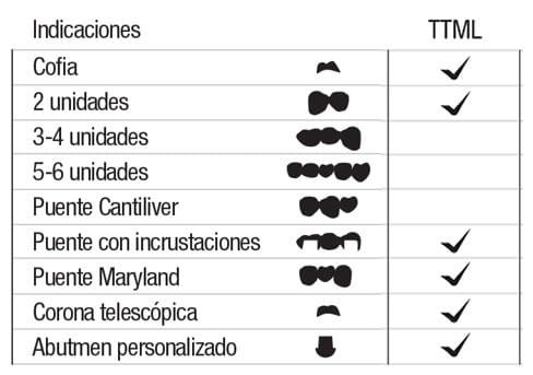 DISCOS ZIRCONIA RHINO MDC TABLA TTML